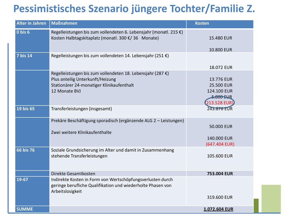 Pessimistisches Szenario jüngere Tochter/Familie Z.