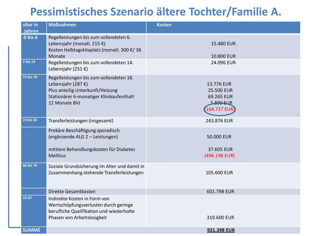 Pessimistisches Szenario ältere Tochter/Familie A.
