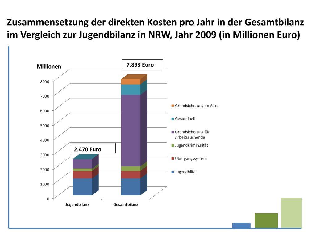 Zusammensetzung der direkten Kosten pro Jahr in der Gesamtbilanz im Vergleich zur Jugendbilanz in NRW, Jahr 2009 (in Millionen Euro)