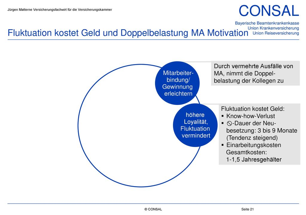 Fluktuation kostet Geld und Doppelbelastung MA Motivation