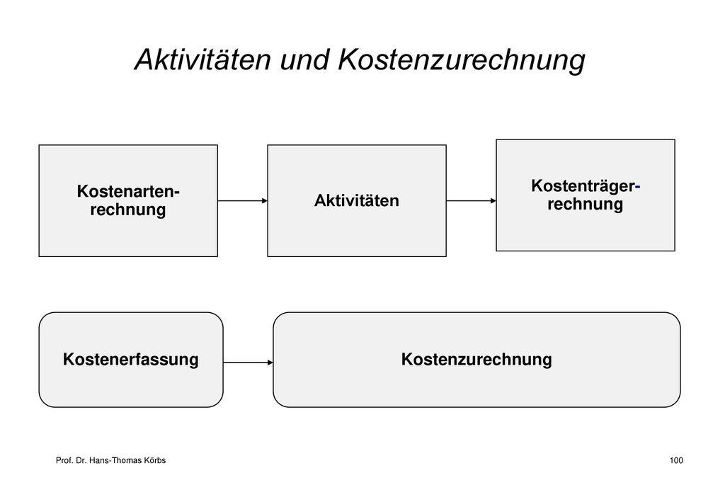 Aktivitäten und Kostenzurechnung