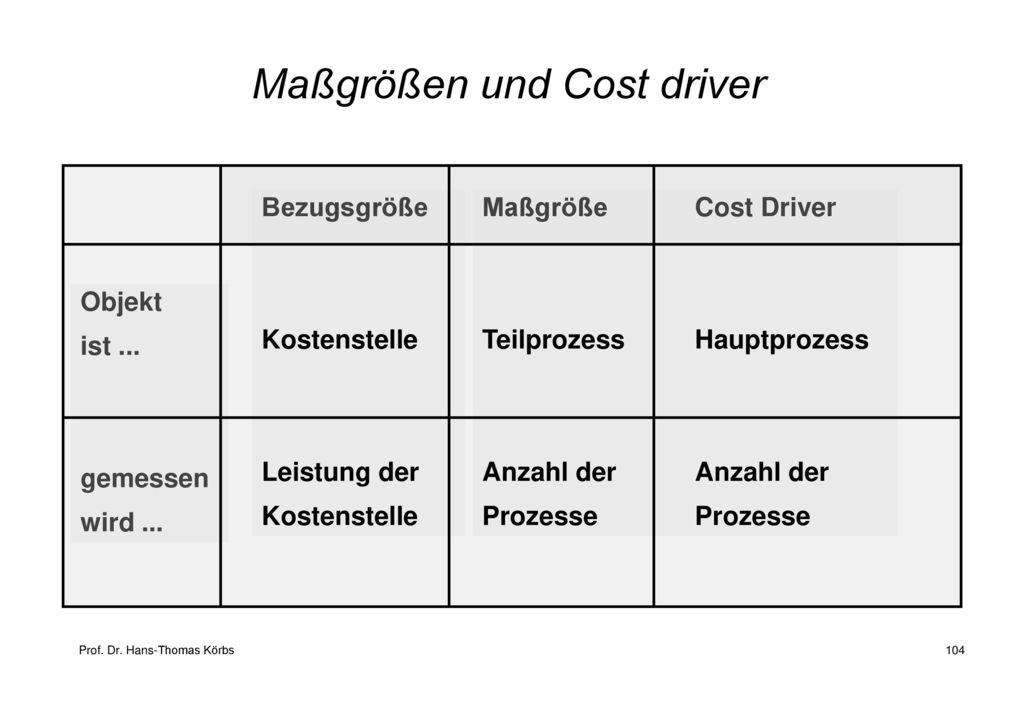 Maßgrößen und Cost driver