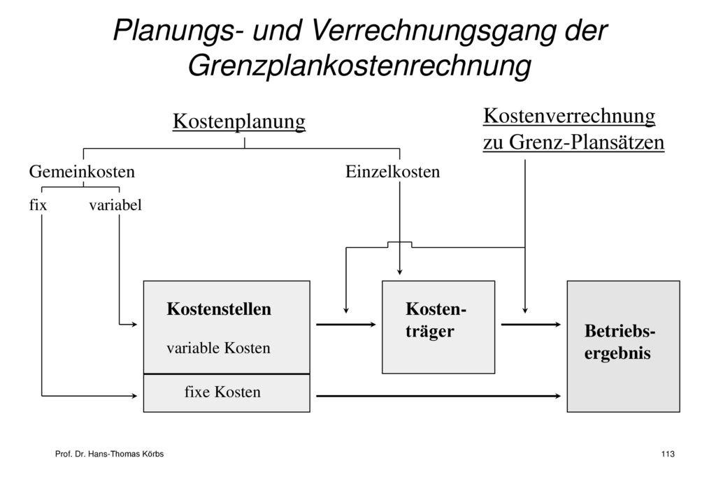 Planungs- und Verrechnungsgang der Grenzplankostenrechnung