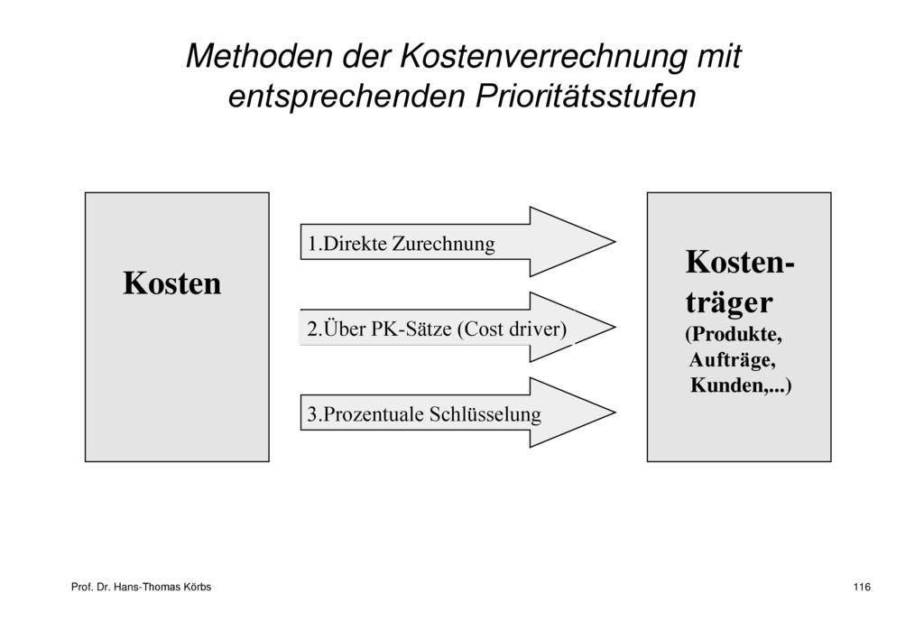 Methoden der Kostenverrechnung mit entsprechenden Prioritätsstufen