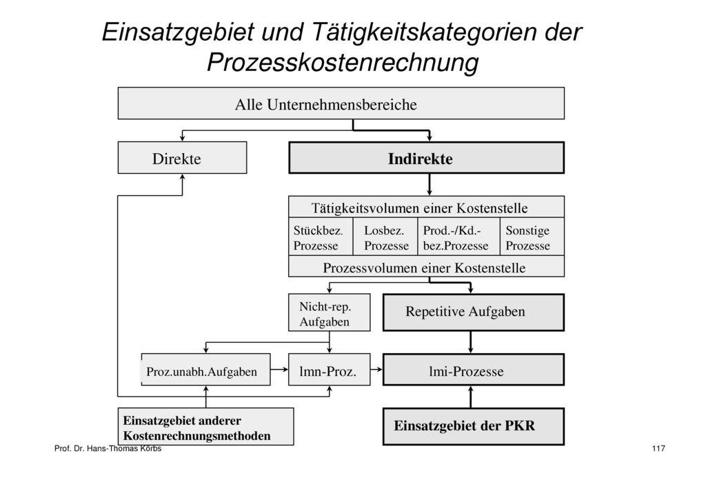 Einsatzgebiet und Tätigkeitskategorien der Prozesskostenrechnung