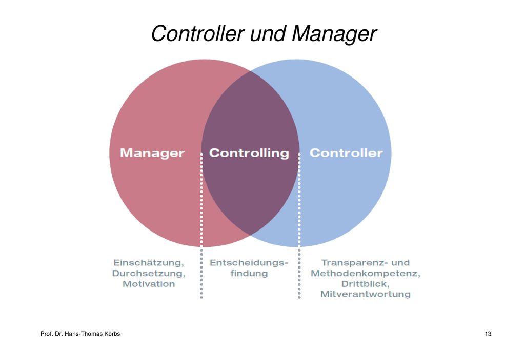 Controller und Manager
