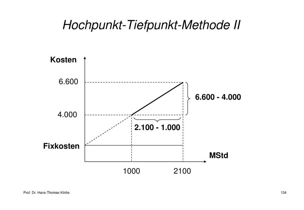 Hochpunkt-Tiefpunkt-Methode II