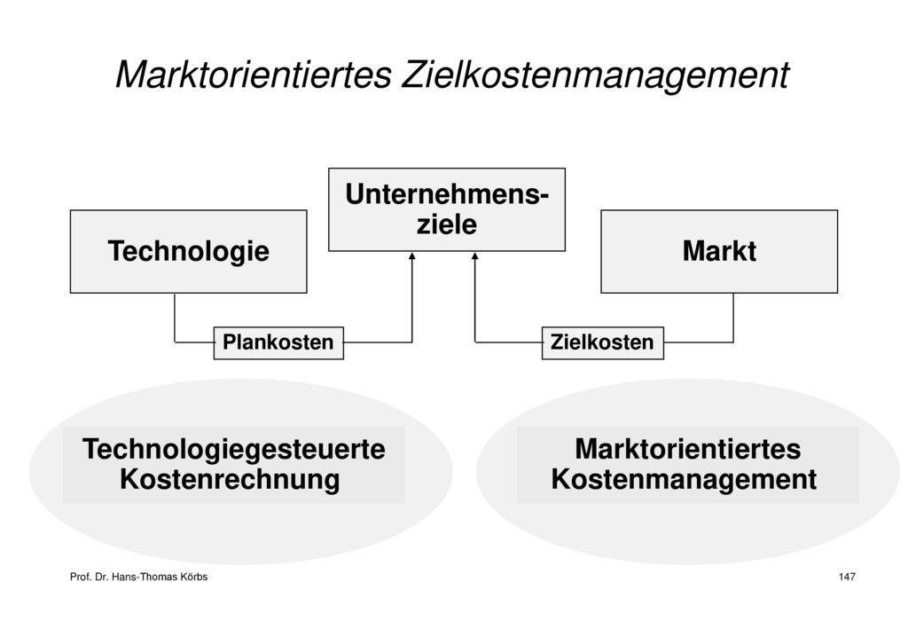 Marktorientiertes Zielkostenmanagement