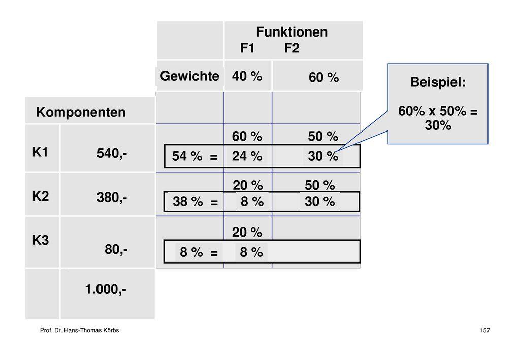 Funktionen F1 F2 Gewichte 40 % Beispiel: 60% x 50% = 30% 60 %