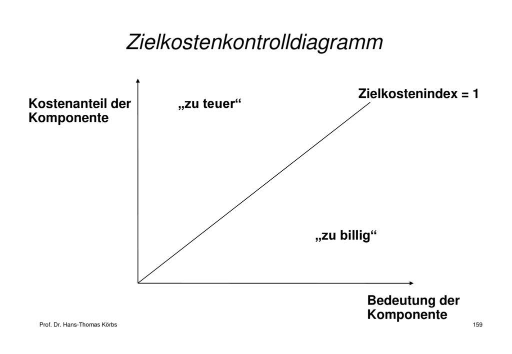 Zielkostenkontrolldiagramm