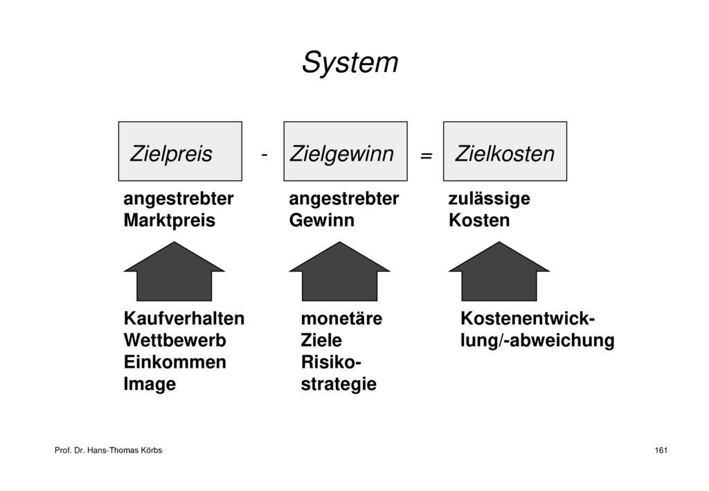 System Zielpreis - Zielgewinn = Zielkosten angestrebter Marktpreis