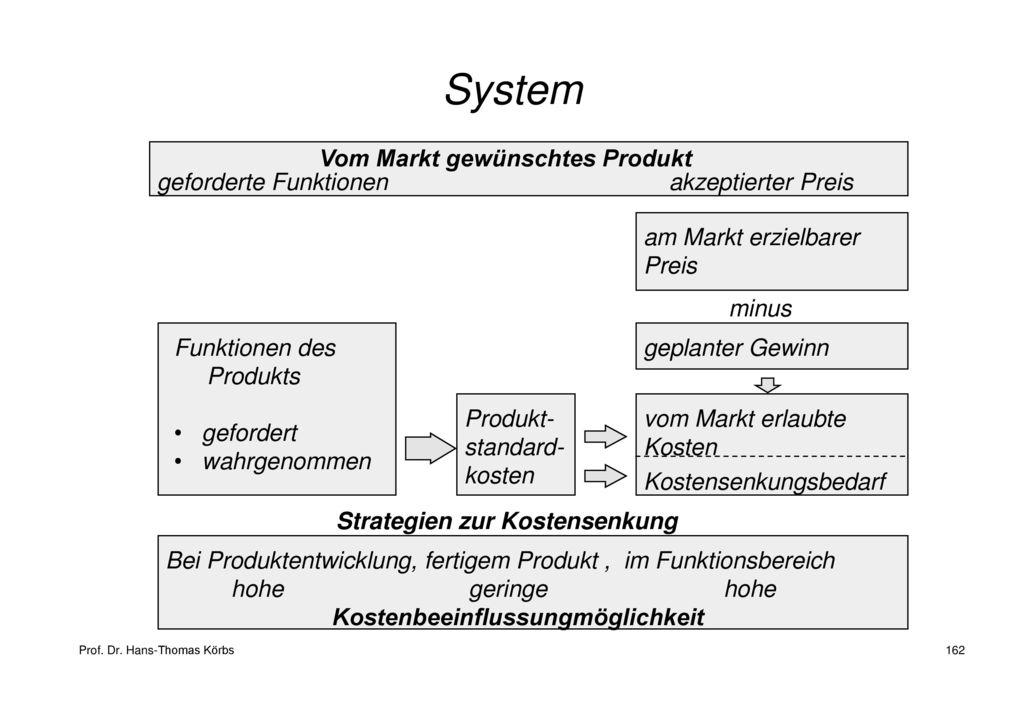 System Vom Markt gewünschtes Produkt geforderte Funktionen