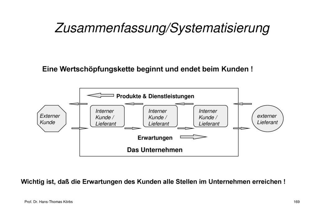 Zusammenfassung/Systematisierung