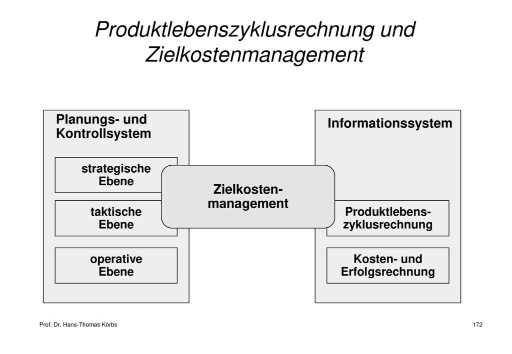 Produktlebenszyklusrechnung und Zielkostenmanagement