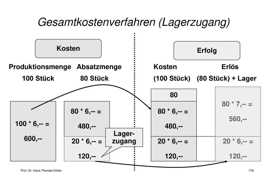 Gesamtkostenverfahren (Lagerzugang)