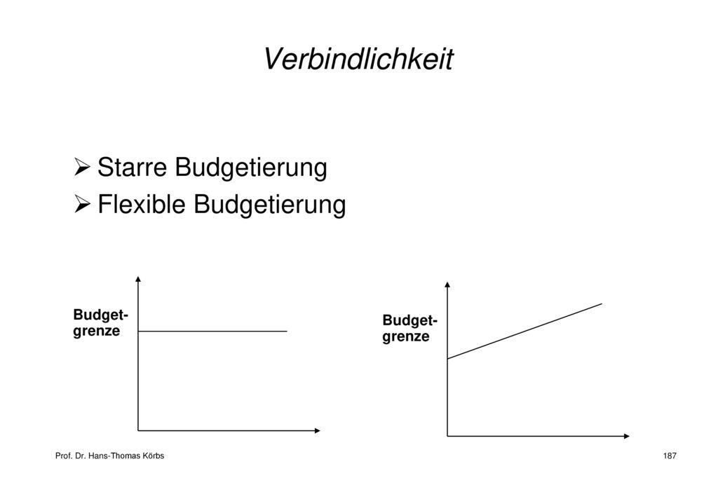 Verbindlichkeit Starre Budgetierung Flexible Budgetierung