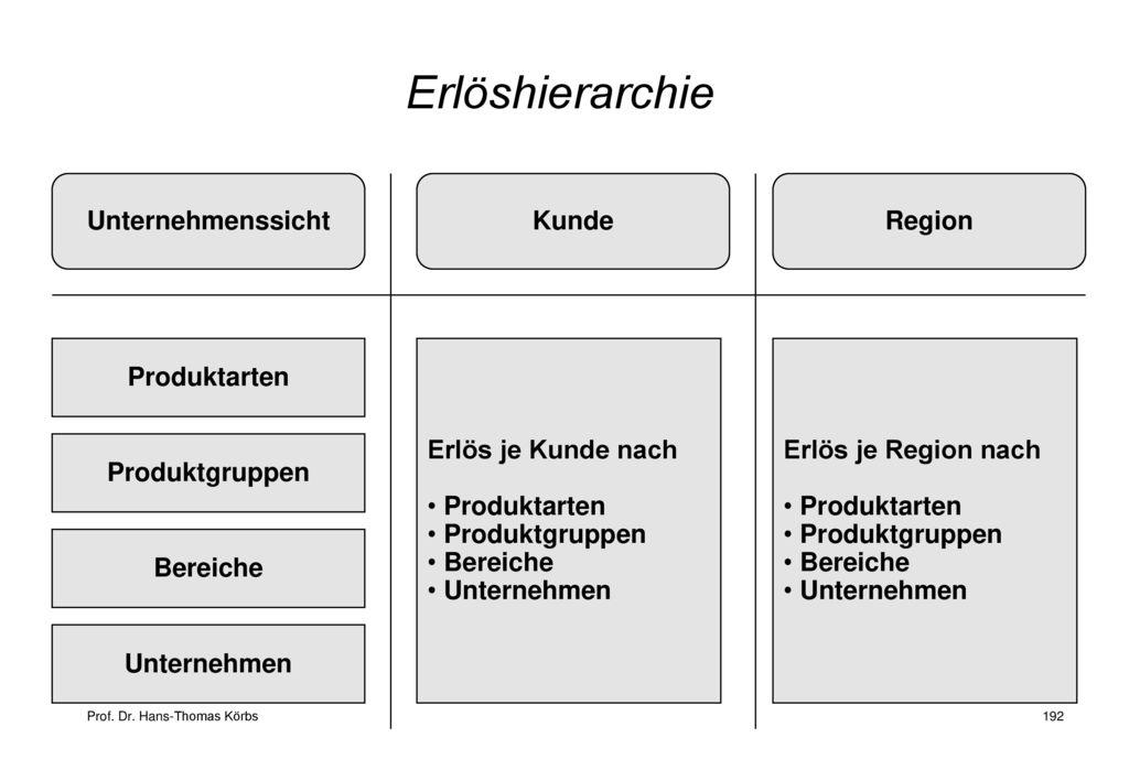 Erlöshierarchie Unternehmenssicht Kunde Region Produktarten