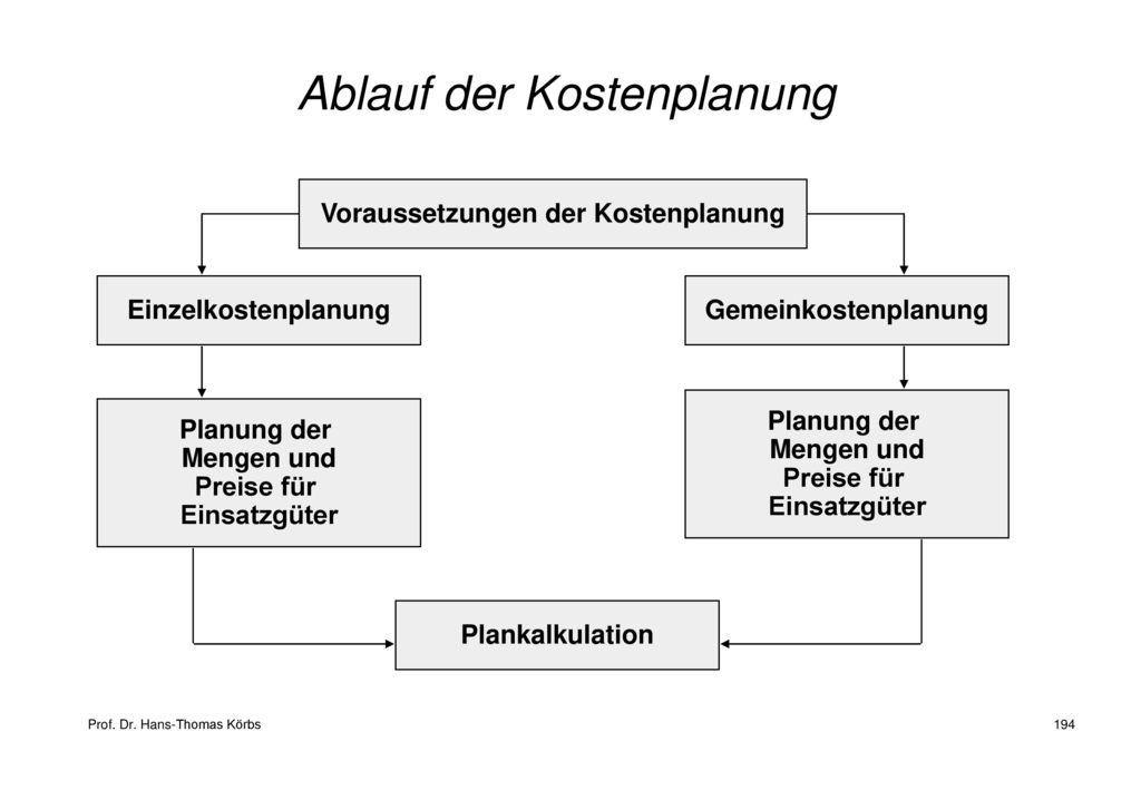 Ablauf der Kostenplanung