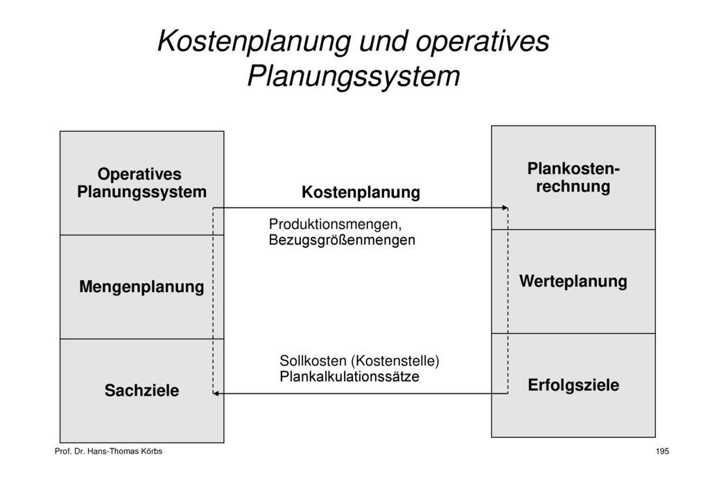 Kostenplanung und operatives Planungssystem