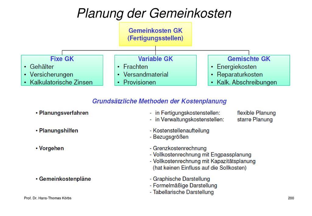 Planung der Gemeinkosten