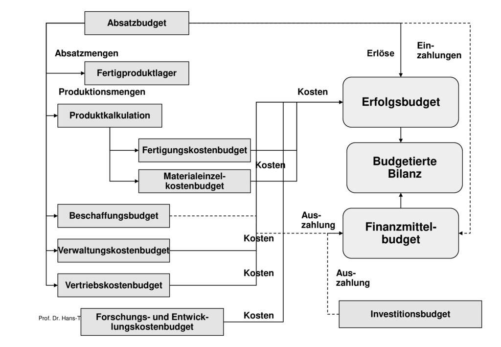 Erfolgsbudget Budgetierte Bilanz Finanzmittel- budget