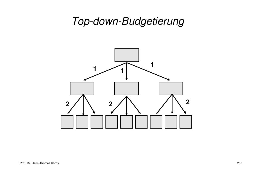 Top-down-Budgetierung