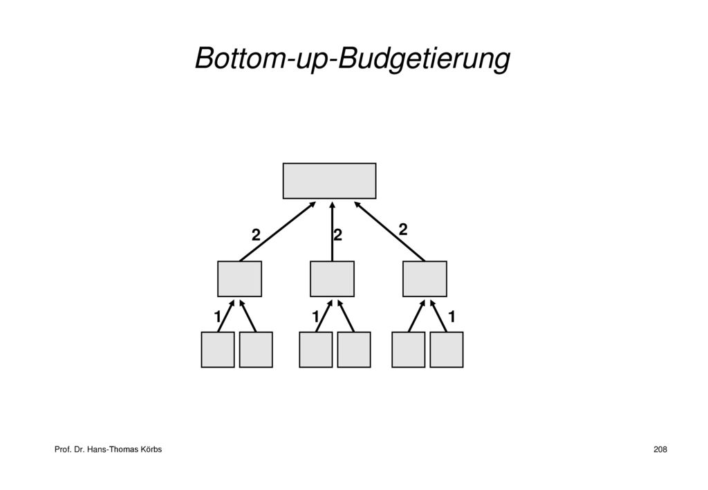 Bottom-up-Budgetierung