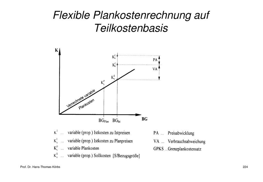Flexible Plankostenrechnung auf Teilkostenbasis