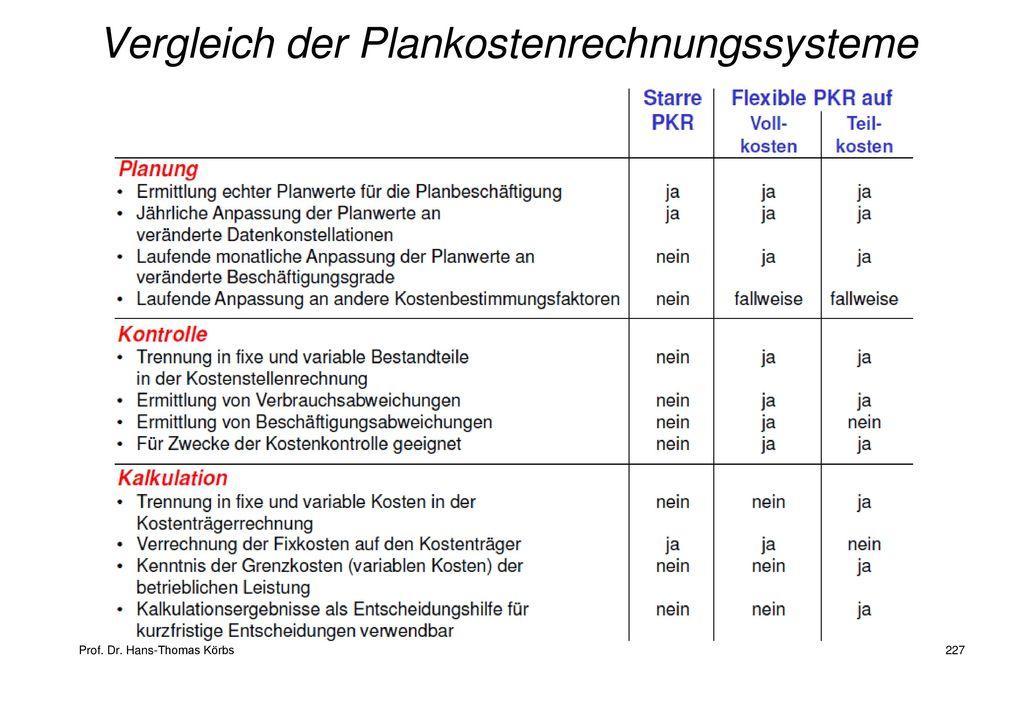 Vergleich der Plankostenrechnungssysteme