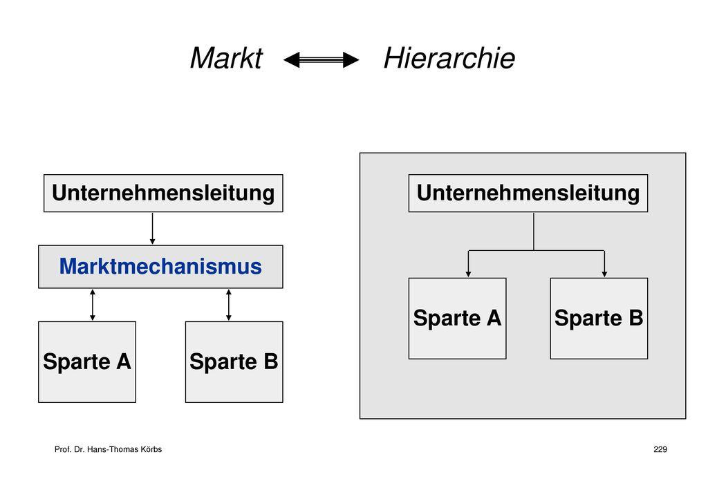 Markt Hierarchie Unternehmensleitung Unternehmensleitung
