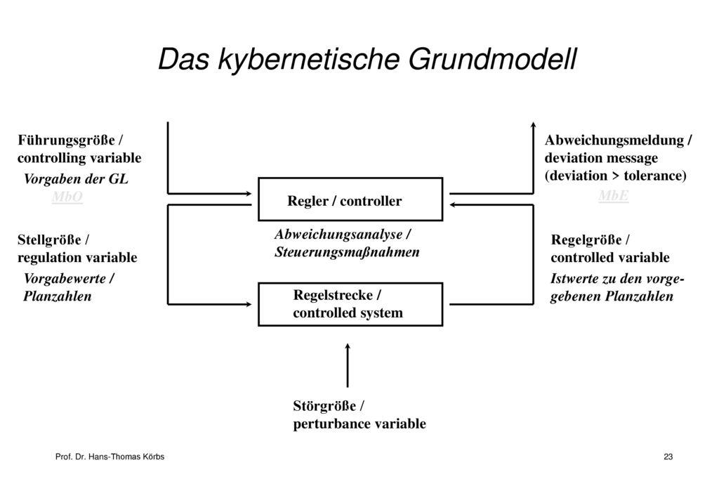Das kybernetische Grundmodell