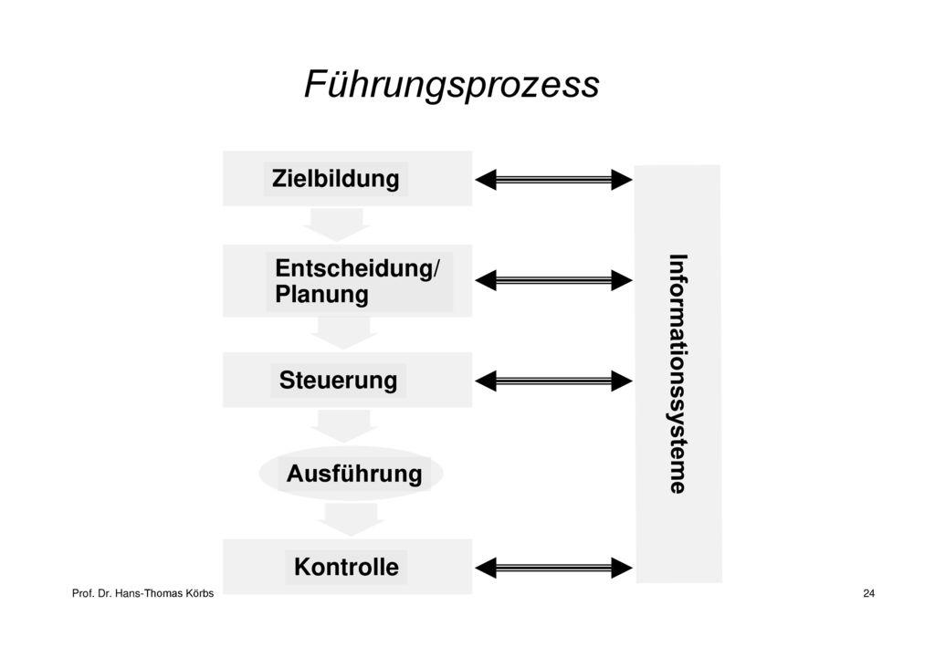 Führungsprozess Zielbildung Entscheidung/ Planung Informationssysteme
