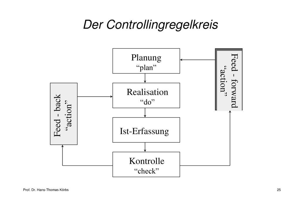 Der Controllingregelkreis