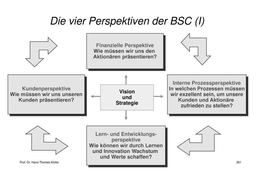 Die vier Perspektiven der BSC (I)