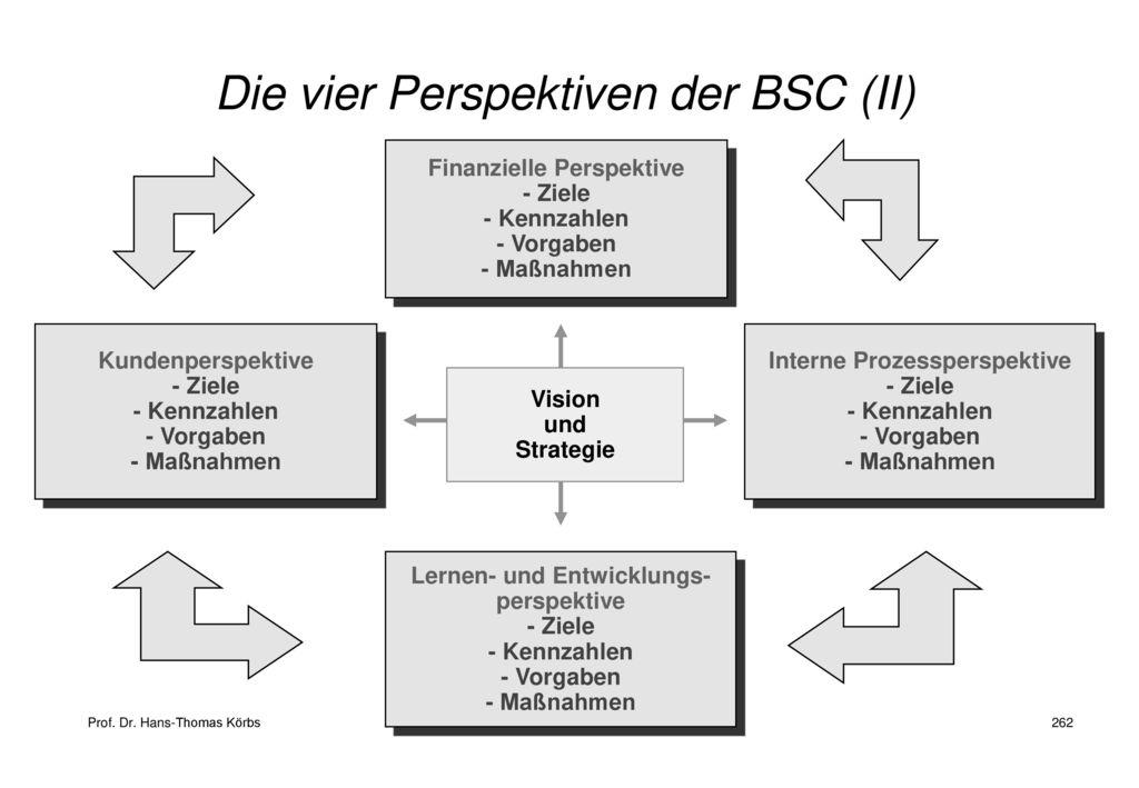 Die vier Perspektiven der BSC (II)