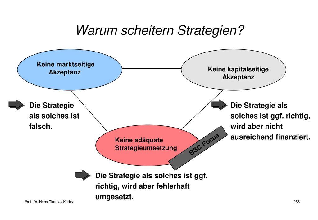 Warum scheitern Strategien