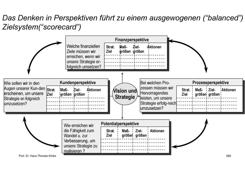 Das Denken in Perspektiven führt zu einem ausgewogenen ( balanced ) Zielsystem( scorecard )