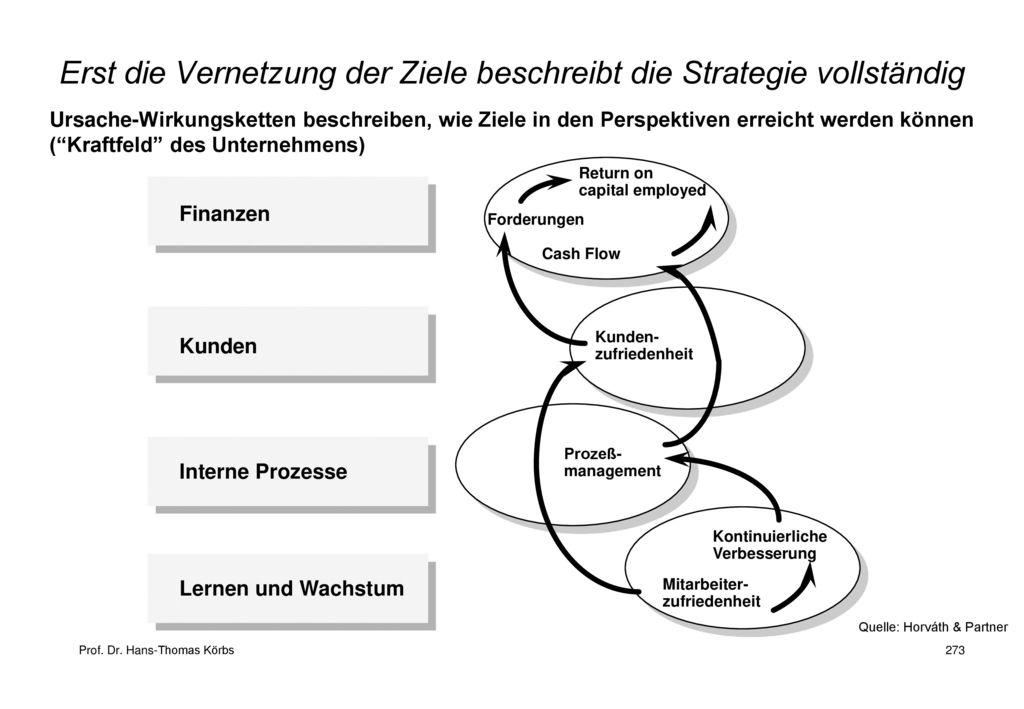 Erst die Vernetzung der Ziele beschreibt die Strategie vollständig