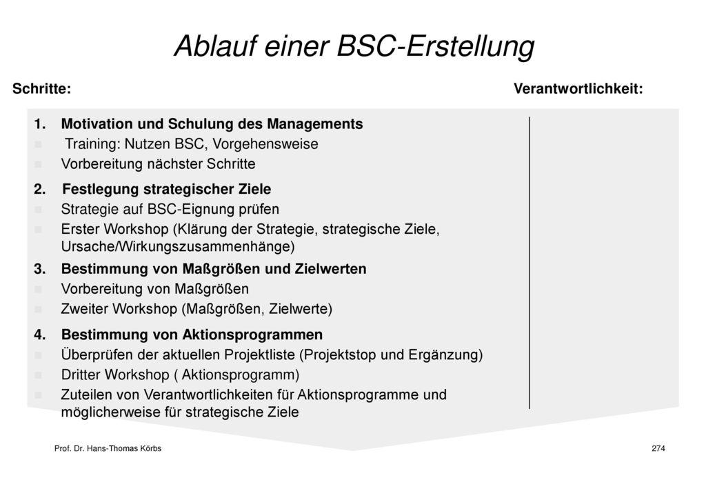 Ablauf einer BSC-Erstellung