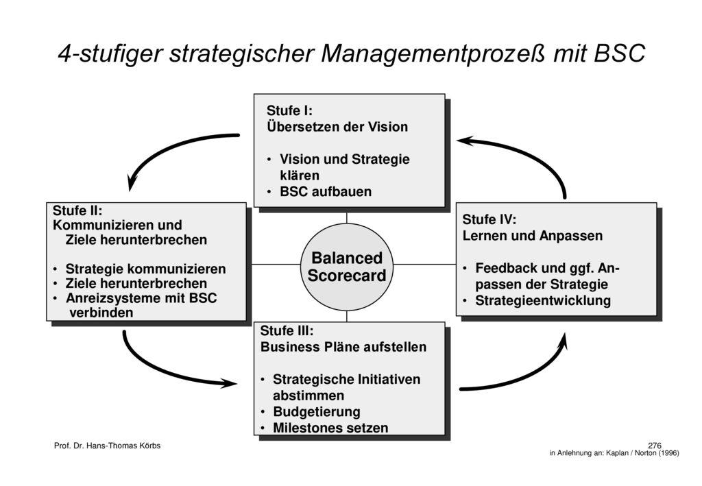 4-stufiger strategischer Managementprozeß mit BSC