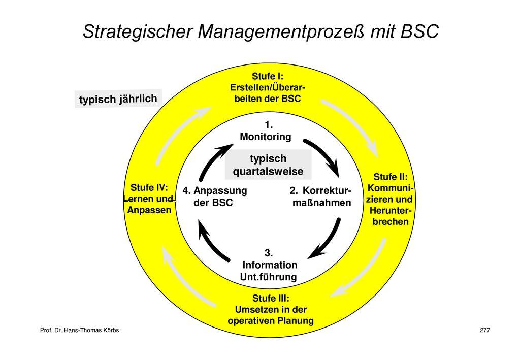 Strategischer Managementprozeß mit BSC