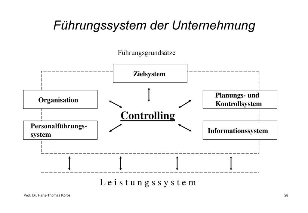 Führungssystem der Unternehmung