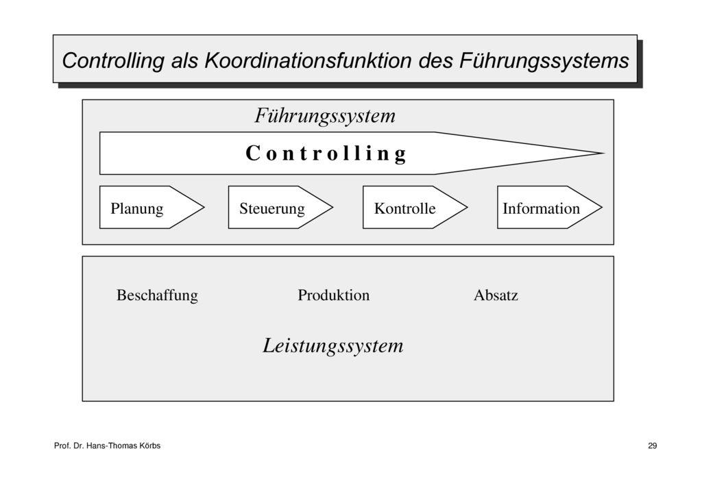 Controlling als Koordinationsfunktion des Führungssystems