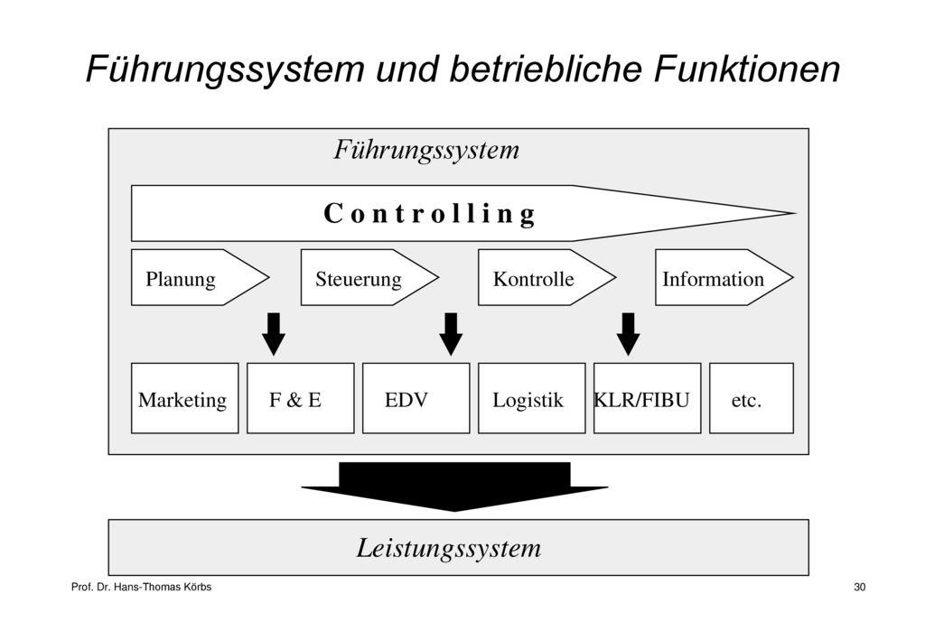 Führungssystem und betriebliche Funktionen