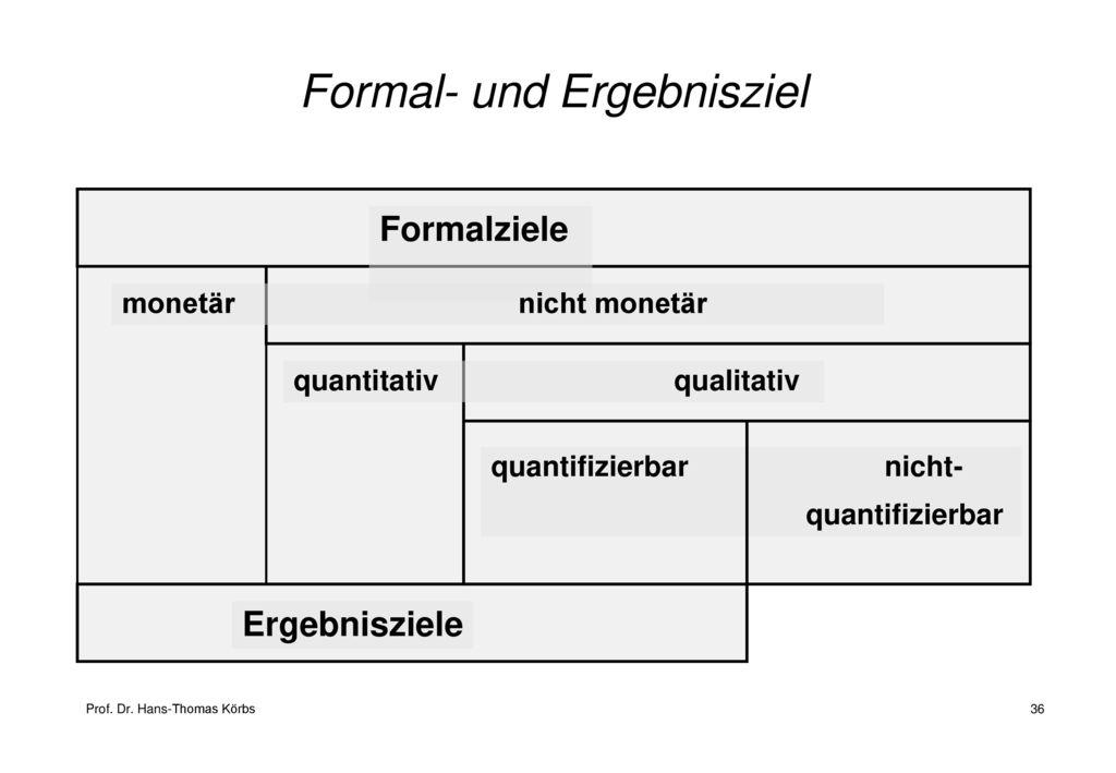 Formal- und Ergebnisziel