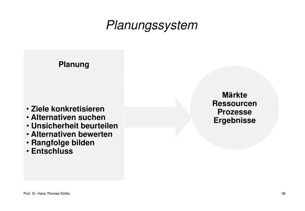 Planungssystem Planung Märkte Ressourcen Prozesse Ergebnisse