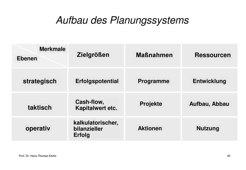 Aufbau des Planungssystems