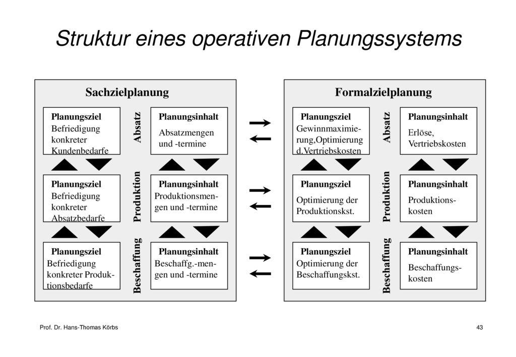 Struktur eines operativen Planungssystems