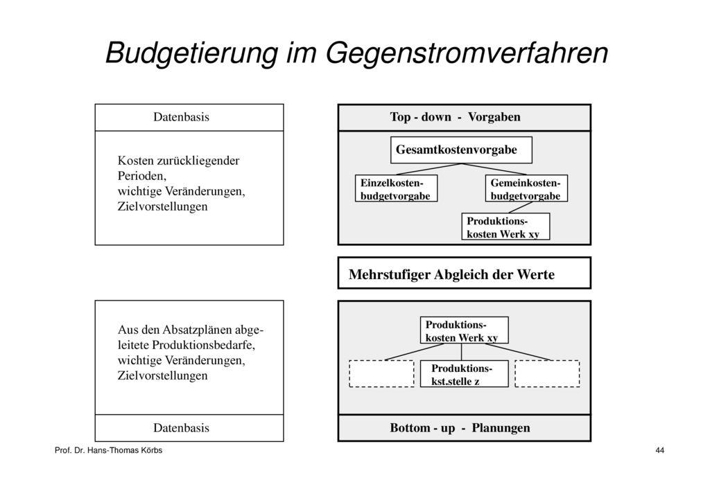 Budgetierung im Gegenstromverfahren