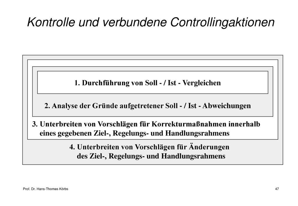 Kontrolle und verbundene Controllingaktionen